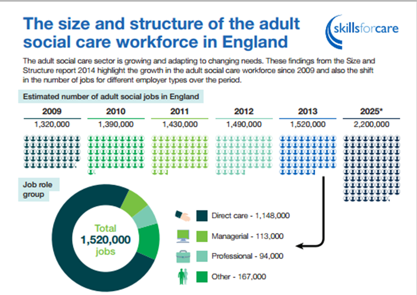 Skills for Care infographic